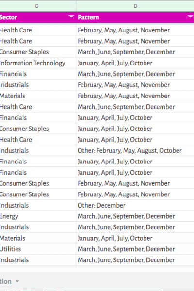 Dividend Aristocrats Spreadsheet (2019) include list of stocks, industries, and payout schedules